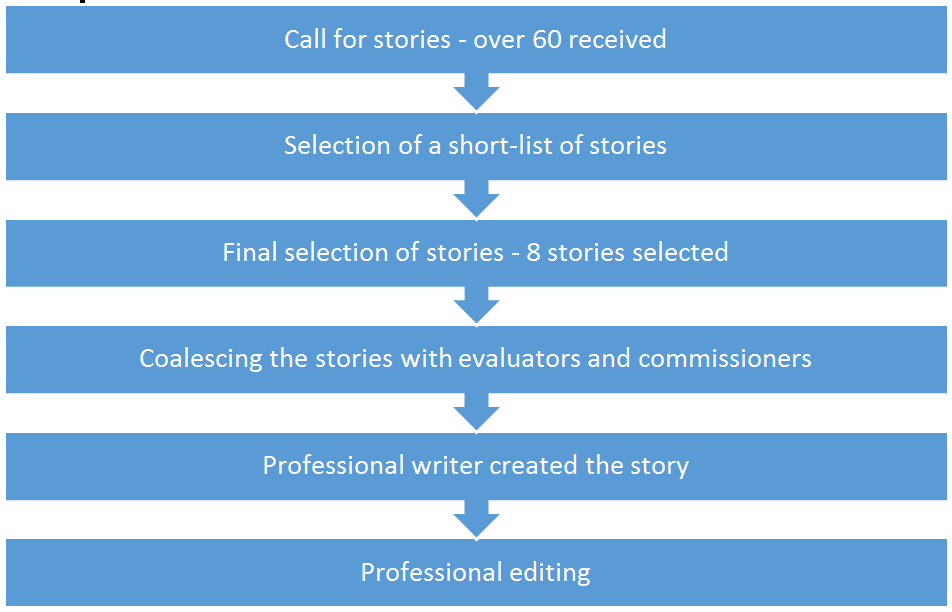 Image Result For Evaluations That Make A Difference Stories From Around