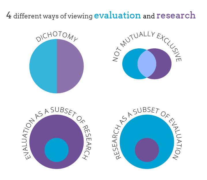 4_ways_of_viewing_eval_research