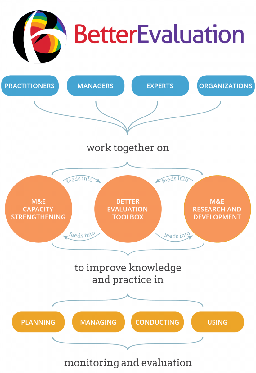 paradigms evaluation of learning