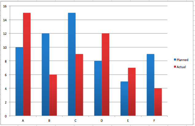 BarChart2 bar chart better evaluation