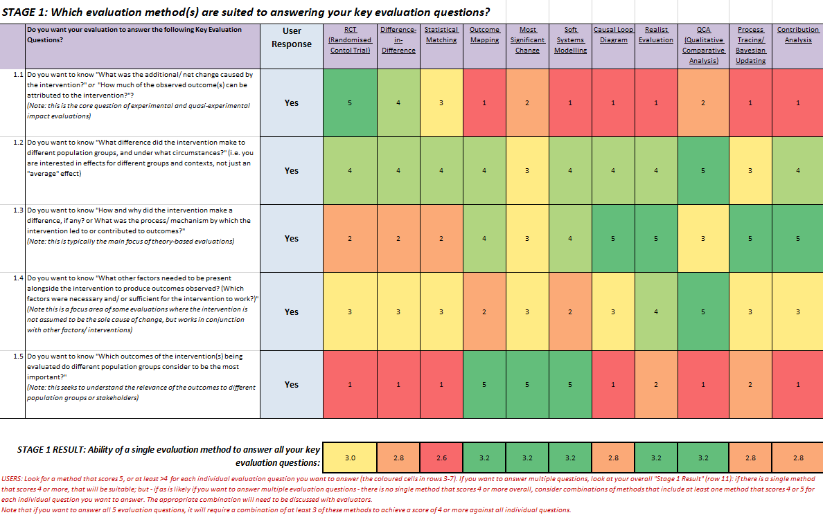 Randomised Controlled Trial | Better Evaluation