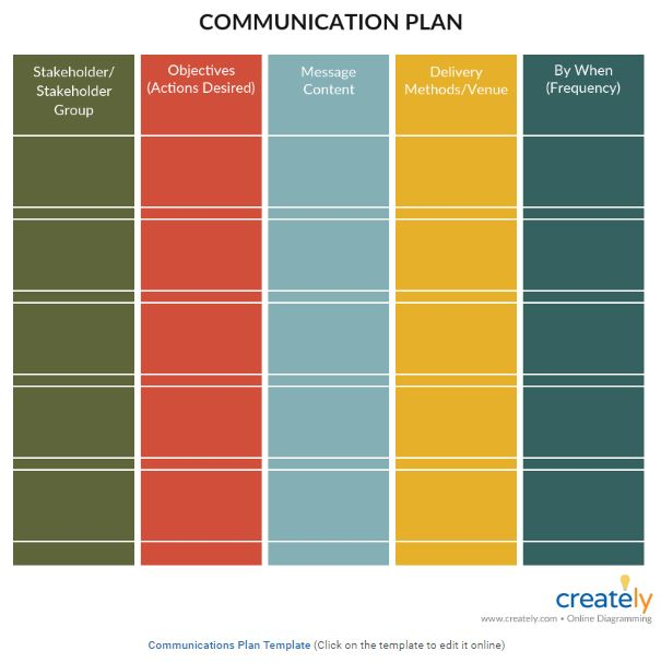 Three Templates For Communications Planning Better Evaluation