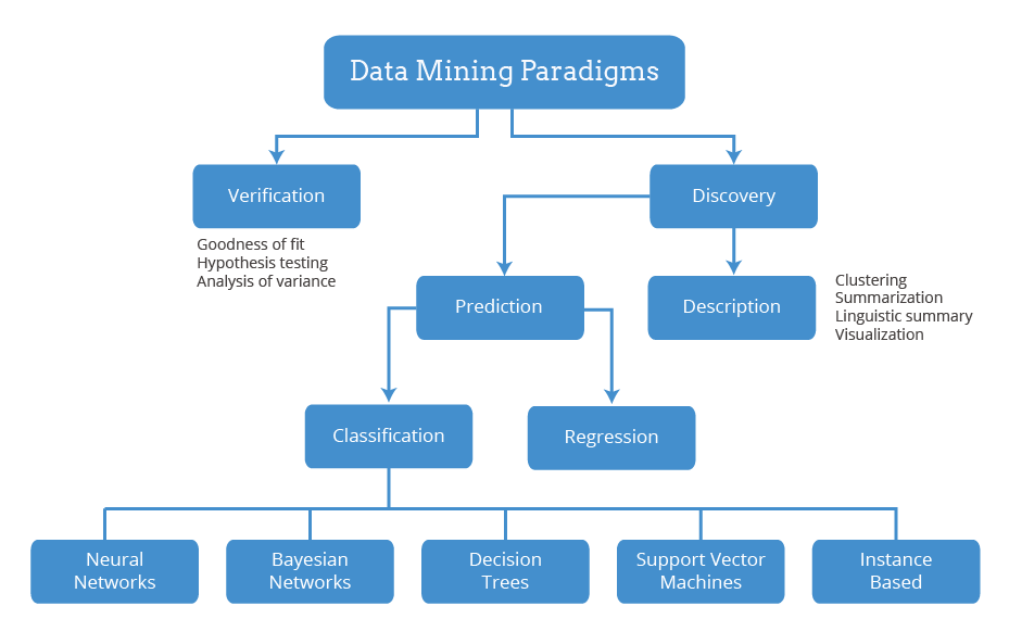 a summary analysis and evaluation of