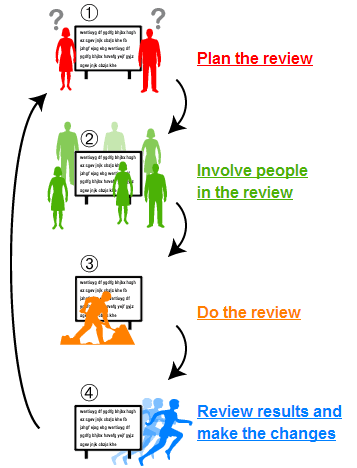 participatory evaluation The use of community-based participatory research has gained momentum as a viable approach to academic and community engagement for research over the past 20 years this article discusses an approach for extending the process with an emphasis on evaluation of a community partnership–driven .