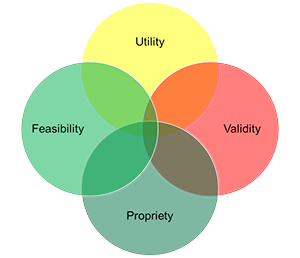 Venn Diagram with the words utility, validity, propriety and feasibility.