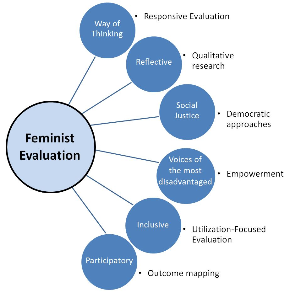a feminist view If feminism is seen as knowledge, similar to a genealogy, a proposal to transform life with a comprehensive perspective, it is possible to engage with both academia, political discourses and women's individual and collective struggles to transform.