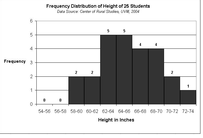 Block Histogram – Histogram Worksheet 6th Grade