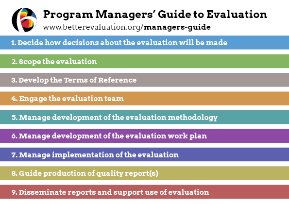 Evaluation Plan  Evaluation Proposal Sample