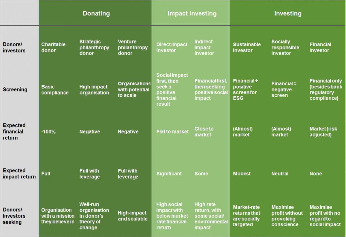 Monitoring and Evaluation for Impact Investing | Better