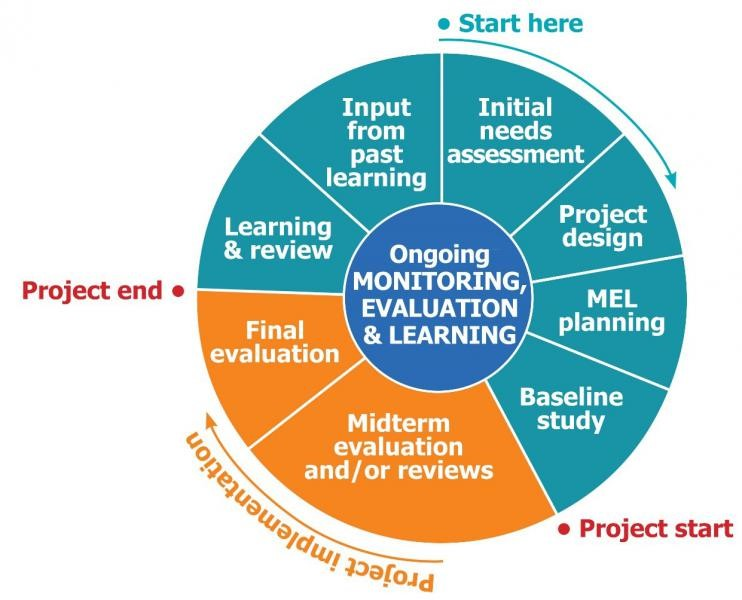 program assessment planning and evaluation in