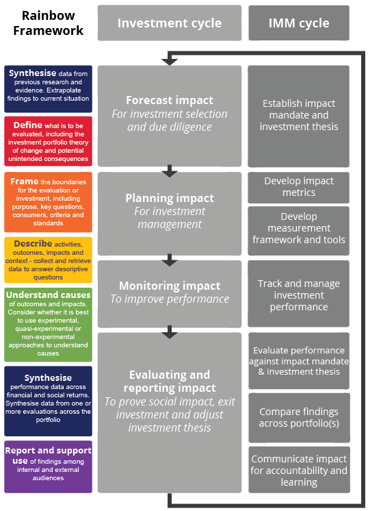Monitoring And Evaluation For Impact Investing Better Evaluation
