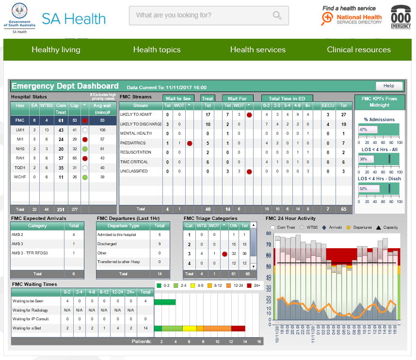 SA Health dashboard. Retrieved Nov 14, 2017