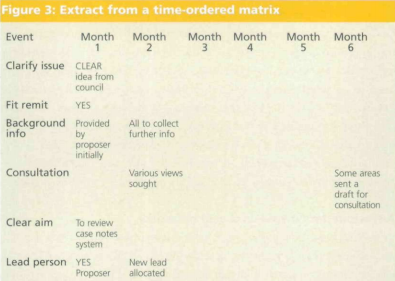 Timelines and time-ordered matrices | Better Evaluation