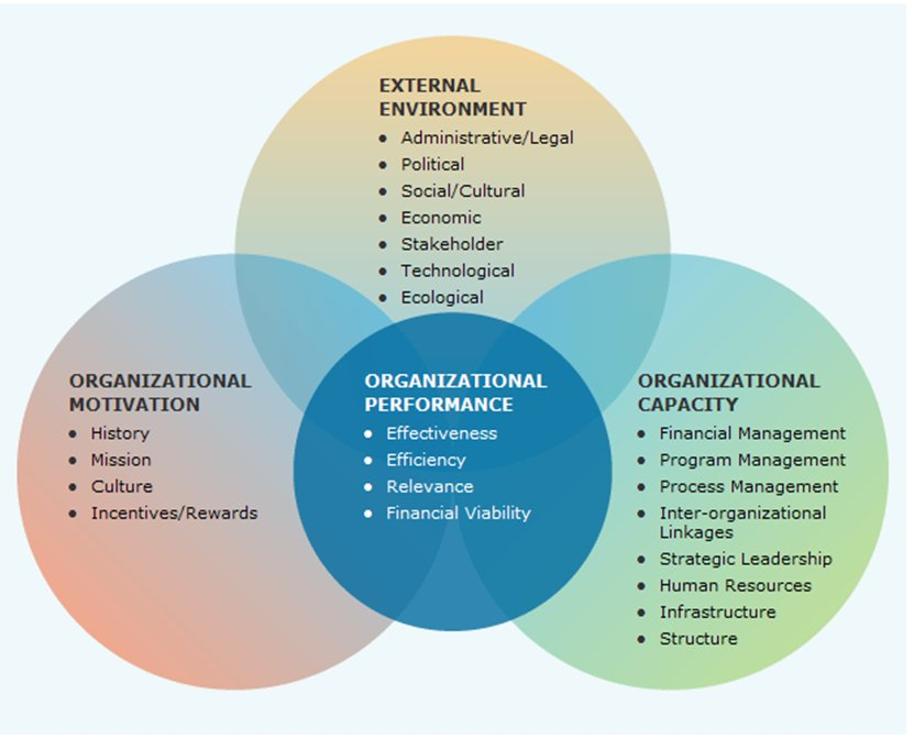 Evaluating The Performance Of An Organization | Better Evaluation