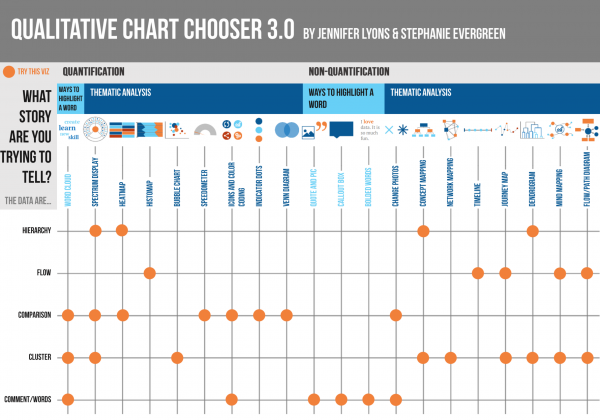 Qualitative Chart Chooser 3 0 Better Evaluation