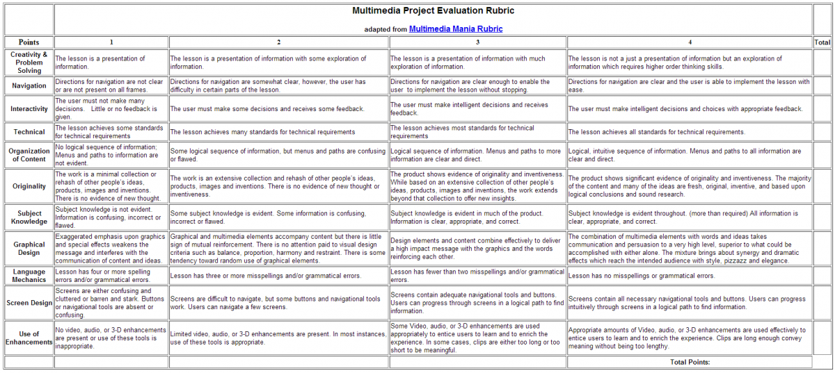 Multimedia Project Evaluation Rubric – Project Evaluation