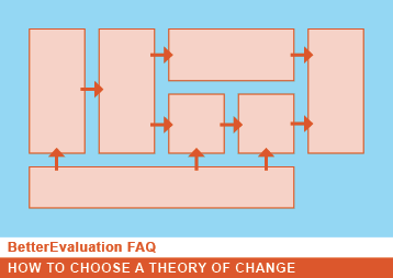 BetterEvaluation FAQ How Do I Choose A Suitable Theory Of Change