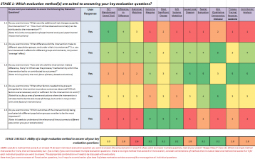 Befani, B. & O'Donnell, M. (2016) Choosing Appropriate Evaluation Methods: A Tool for Assessment and Selection. [Excel spreadsheet]. Bond.  This work is licensed under a Creative Commons Attribution-NonCommercial-ShareAlike 4.0 International License, http://creativecommons.org/licenses/by-nc-sa/4.0/