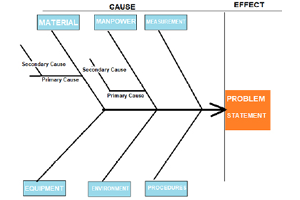 Fishbone Diagram Cause And Effect Diagram Better Evaluation