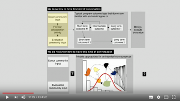 Morell, J. (2017). Funder Evaluator Dialogue on Complexity.[Video]. Retrieved from:https://www.youtube.com/watch?v=lqynQPS8ZN4