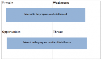 SWOT Analysis | Better Evaluation
