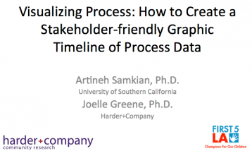 Samkian, A. and Greene, J.​ (2013, October 17). Visualizing Process: How to Create a Stakeholder-friendly Graphic Timeline of Process Data. Presented at the American Evaluation Society Evaluation 2013 Conference, Washington.