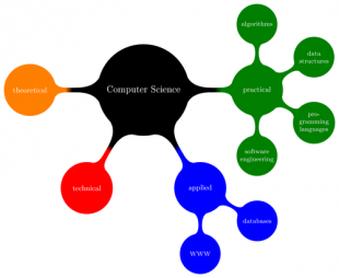 Computer science mindmap by Till Tantau