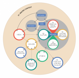 Echt, L. (2019). 'Context Matters' framework for improving evidence use: what do policymakers and practitioners think about it? [Blog]. INASP Website. Retrieved from http://blog.inasp.info/context-matters-what-do-policymakers-think/