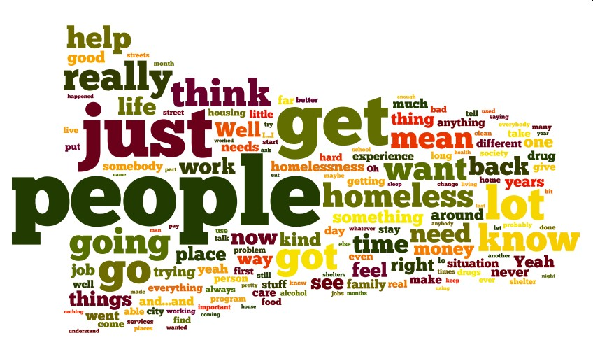 Word cloud better evaluation qualitative database from sisters of the road made with wordle maxwellsz